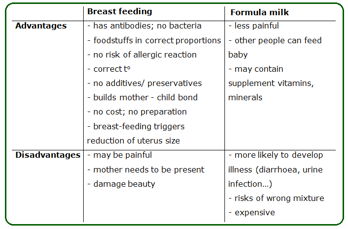 comparison between breast milk and formula milk essay Breast feeding vs formula feeding monroe 1 comparison essay trista l monroe umuc breast feeding vs find study resources main menu by school by infants fed on breast milk have less difficulty with digestion than babies fed on formula breast milk seems as though it can be easily digested.